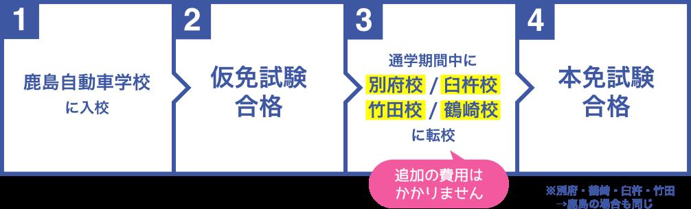 鹿島自動車学校から亀の井グループ校へ転校する場合のフロー