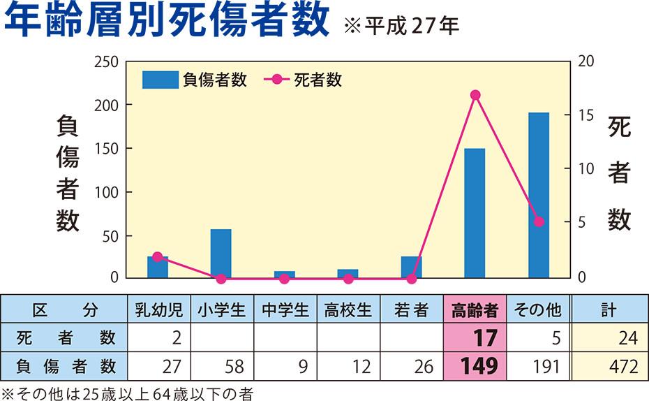 年齢層別死傷者数のグラフ