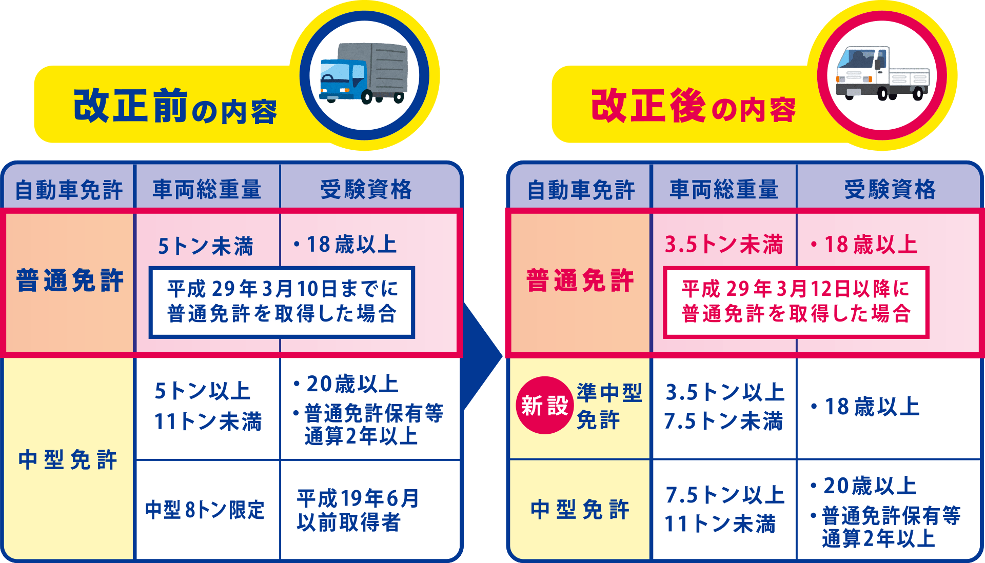 改正前の内容と改正後の内容比較表